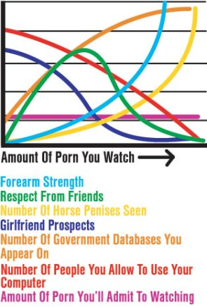 Amount Of Porn You Watch, Compared To Other Activities