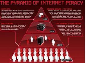Pyramid Of Internet Piracy