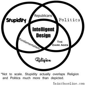Venn Diagram: Politics + Stupidity + Religion