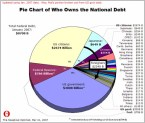 National Debt Pie Chart