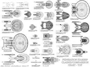 Star Trek – Federation Starship Classes / Compairison Chart – Top