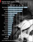 Columbia's primary export (Cocaine)