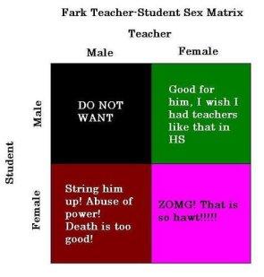 Fark Teacher-Student Sex Matrix