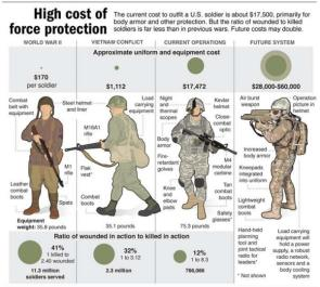 Cost of Protecting US Soldiers