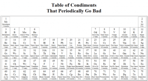 Periodic Table of Condiments