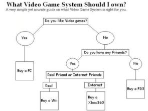 Which Gaming Console Should You Buy?