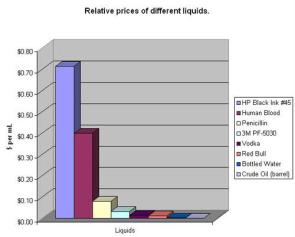Liquid price difference