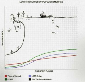 Learning curves of popular mmorpgs