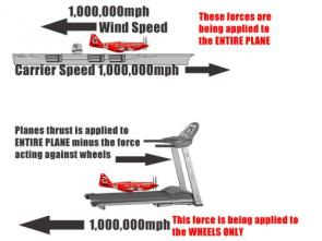 Will it take off?  A scientific breakdown
