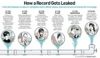 How music albums are leaked to the public