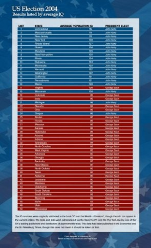 US Election results by IQ