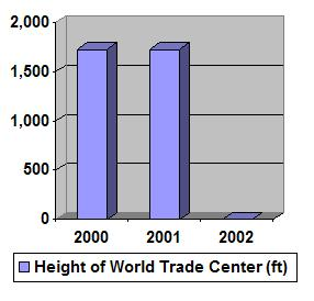 Annual Height Chart of the World Trade Center