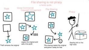 File Sharing Is Not Piracy
