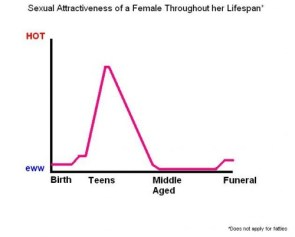 sexual attractiveness of a female throughout her lifespan