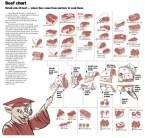 Beef Chart