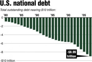 US National Debt Chart