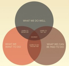 What we do well vs waht we want to do vs what we can be paid to do