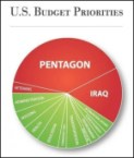 US Budget Priorities