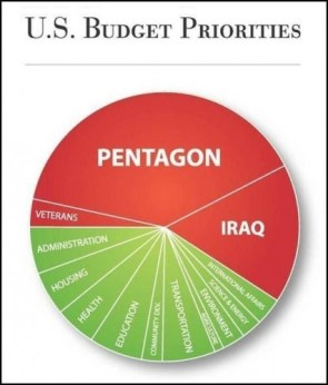 US Budget Priorities