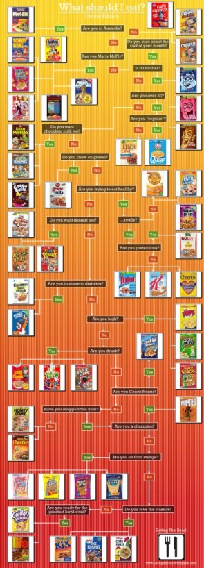 What to Eat: Cereal Edition