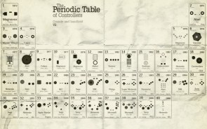 the eriodic table of controllers