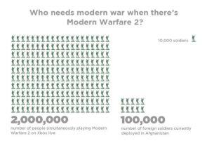 who needs modern war when there's modern warfare 2
