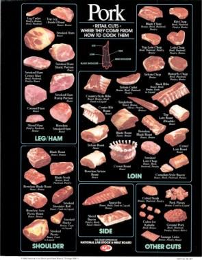 pork – retail cuts