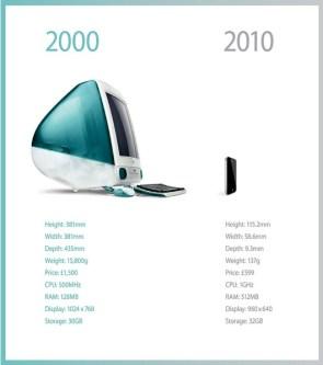 2000 vs 2010