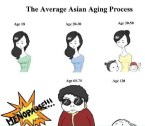 the average asian aging process