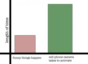 cell phone camera activation time
