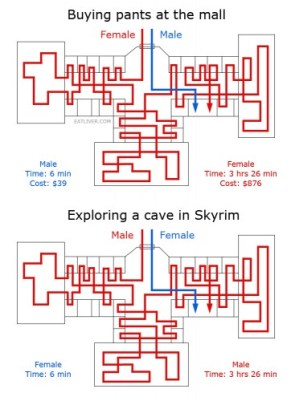 men and women vs mall and skyrim