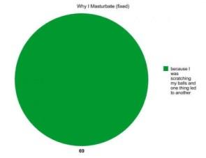why i masterbate