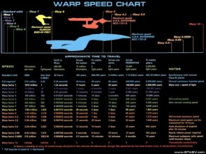 warp speed chart