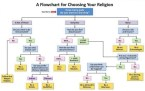 a flowchart for choosing your religion