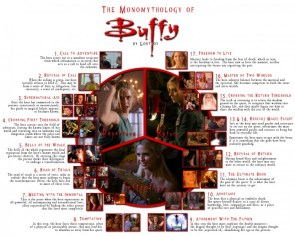 the monomythology of Buffy