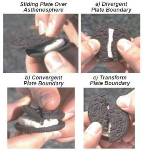 Plat Tectonics explains with cookies