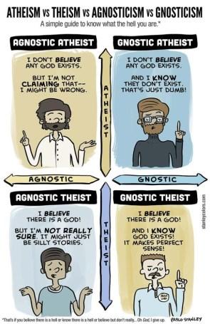 Atheism vs Theism vs Agnosticism vs Gnosticism