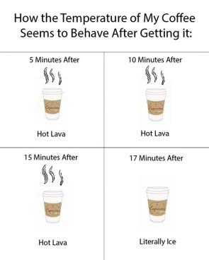Coffee Temperature