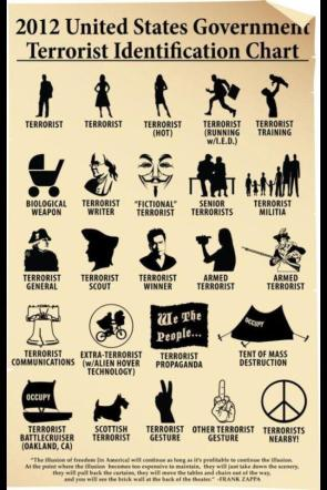 terrorist identiffication chart