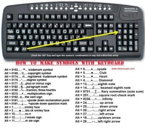 How to make symbols with keyboard