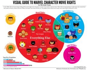 Marvel Movie Rights