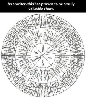 A valuable chart for writers