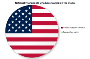 pie chart of american moon ladings