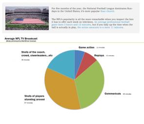Average NFL TV Broadcast