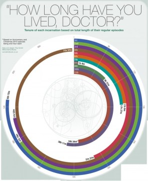 how long have you live doctor
