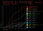 Movie Slashers Body Counts