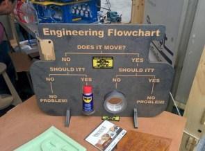 Engineering Flowchart – practical