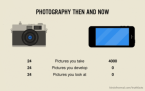 Photography then and now