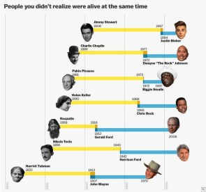 People lived at the same time
