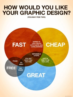 How would you like your graphic design